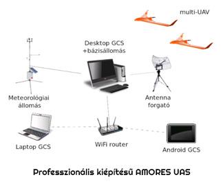 Professzionális kiépítésű AMORES UAS